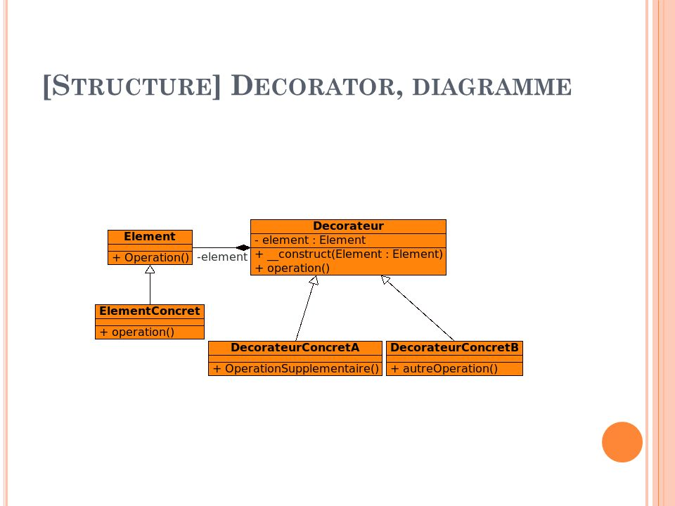 [Structure] Decorator, diagramme